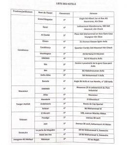 """وزارة الخارجية تخصص 52 وحدة فندقية للمغاربة القادمين من الدول """"ب"""" 3"""